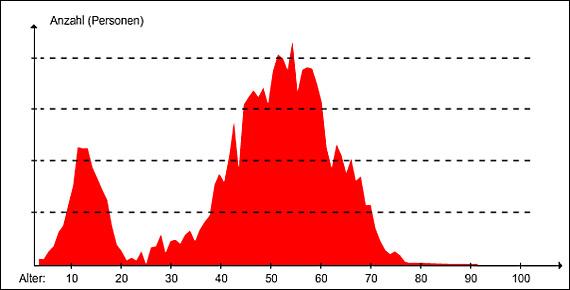 Altersverteilung Bodensee